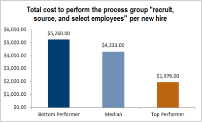 "Total cost to perform the process group ""recruit, source, and select employees"" per new hire"