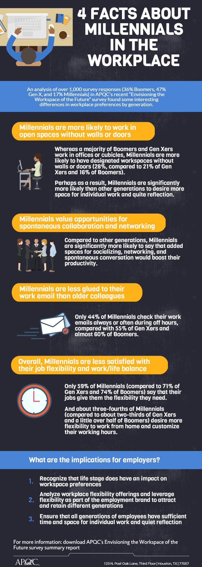 Data on Millennials in the Workplace