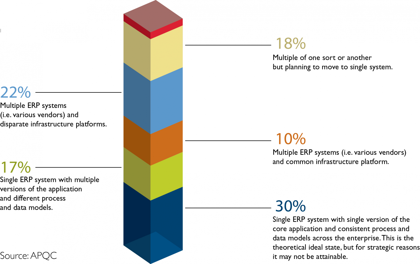 30 percent of organizations are in the theoretical ideal state of ERP systems, with one system and one platform, although this implementation may not be feasible for all companies.