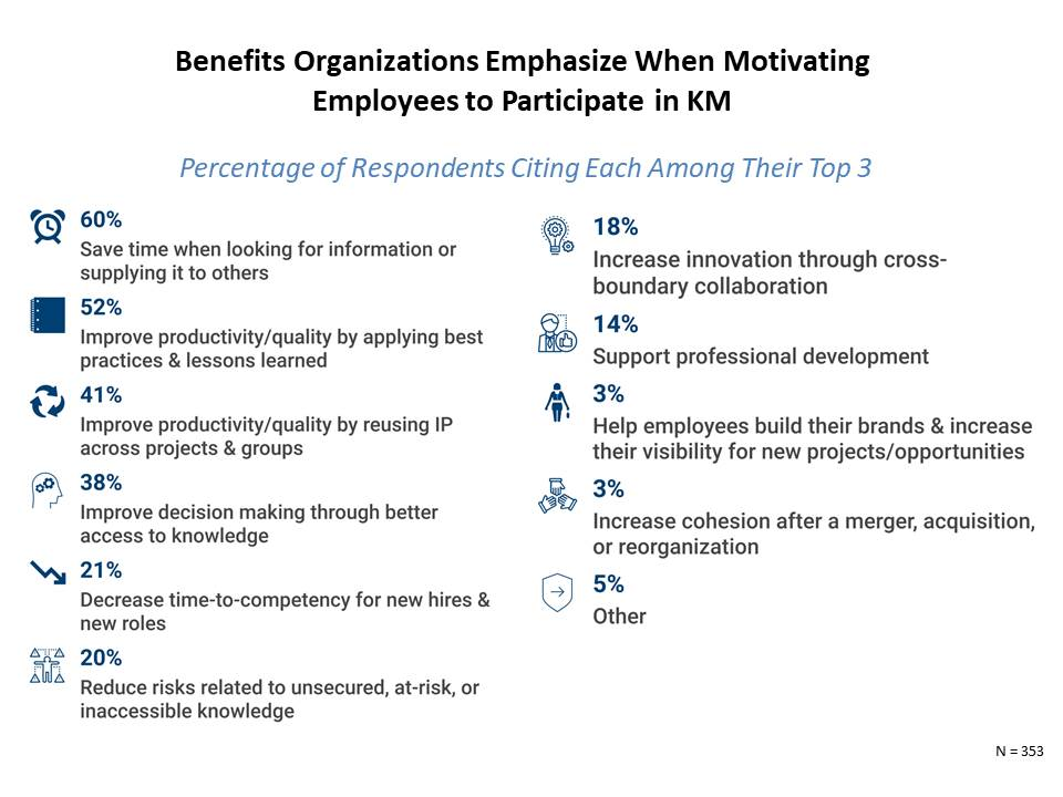Benefits Knowledge Managers Emphasize When Promoting Knowledge Management