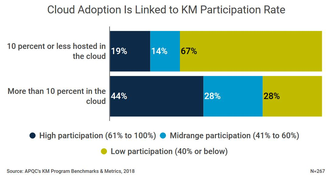 Cloud Adoption Drives Knowledge Management Participation
