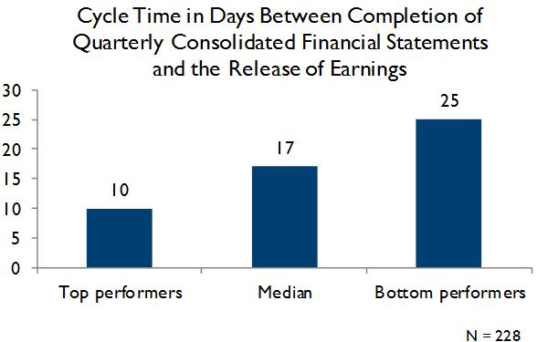 cycle time between completion of quarterly consolidated financial statements and release of earnings