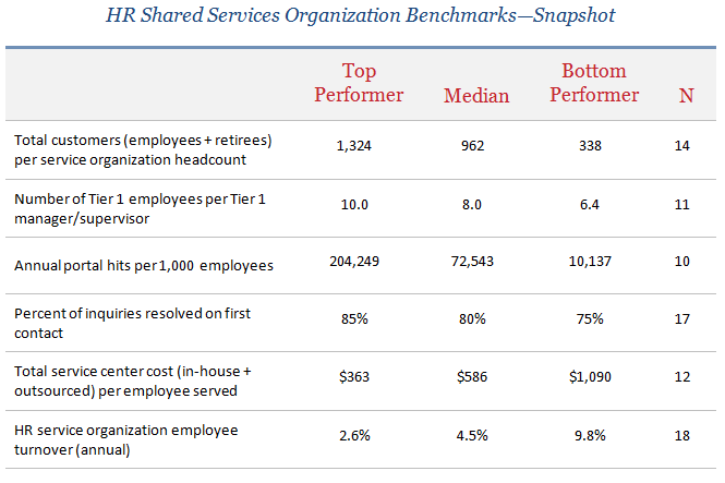 big differences found in hr shared services center performance. Black Bedroom Furniture Sets. Home Design Ideas