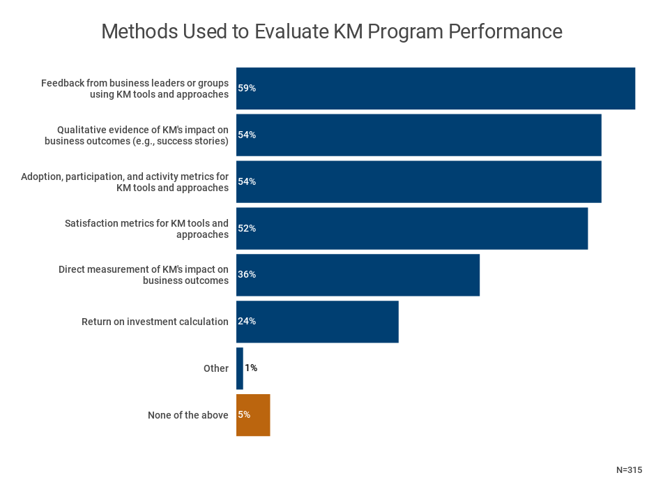 Why And How To Measure Your Knowledge Management Program S Performance Apqc