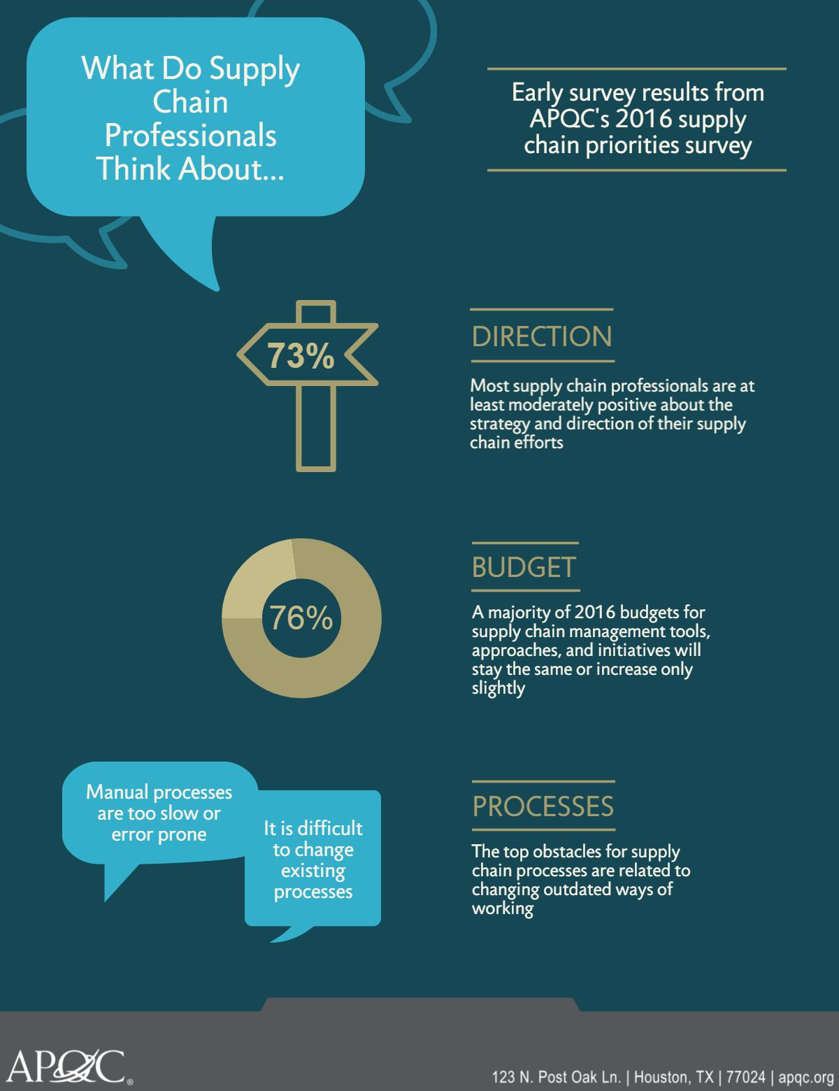 Early survey results from APQC's 2016 supply chain priorities survey