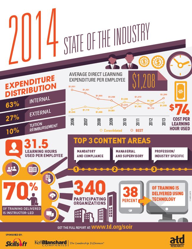 ATD State of the Industry