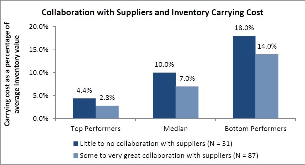 Organizations that collaborate more with their suppliers have lower inventory carrying costs.