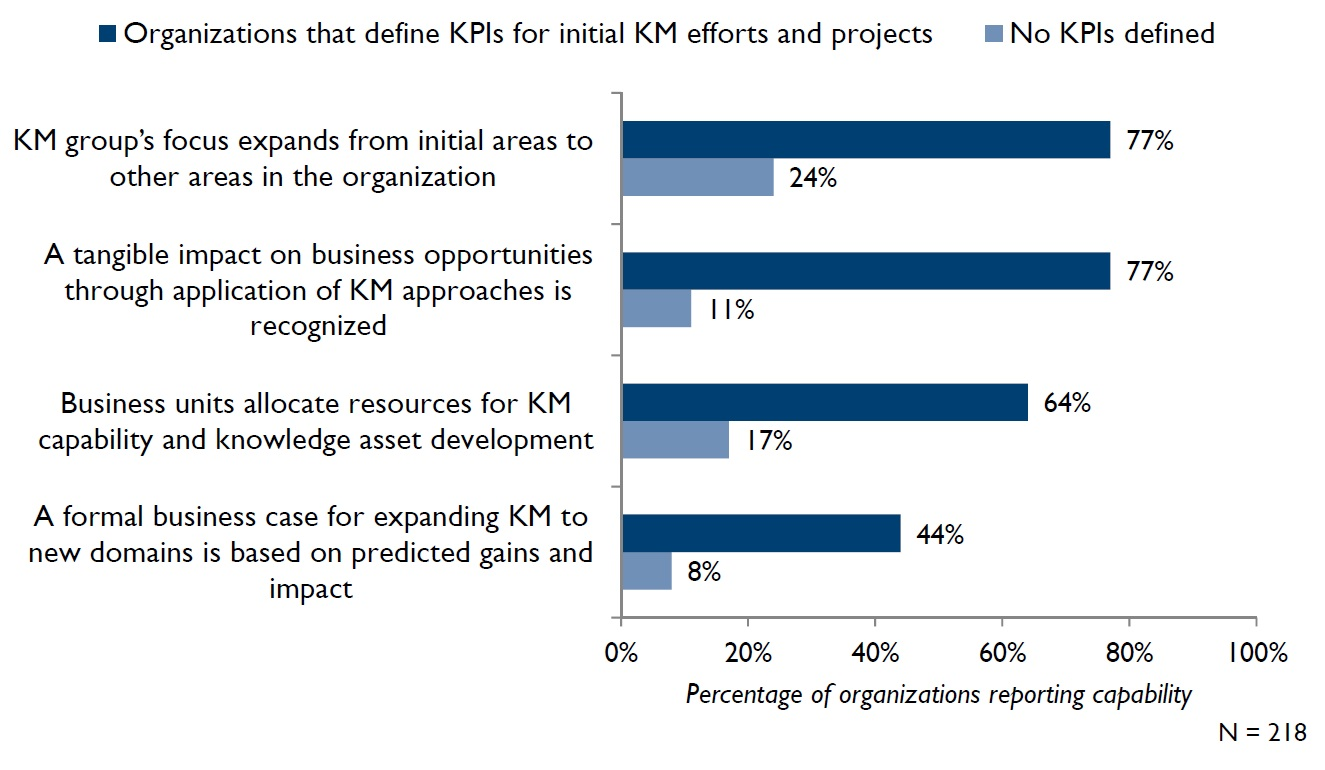 Percentage of organizations reporting KM capabilities