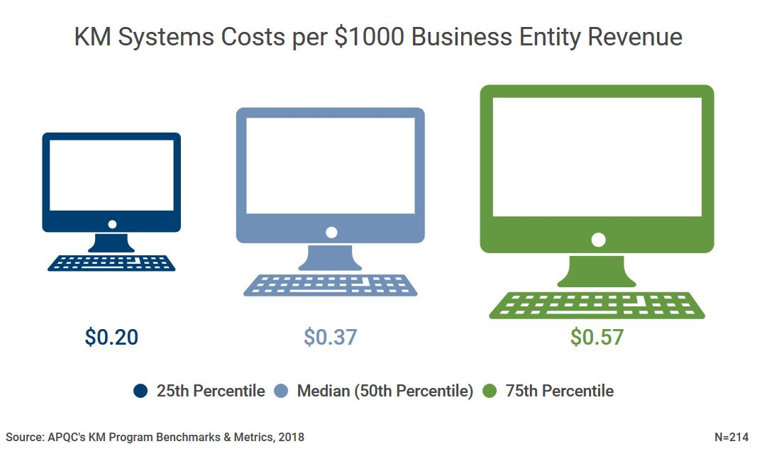 Knowledge Management Systems Cost by Revenue