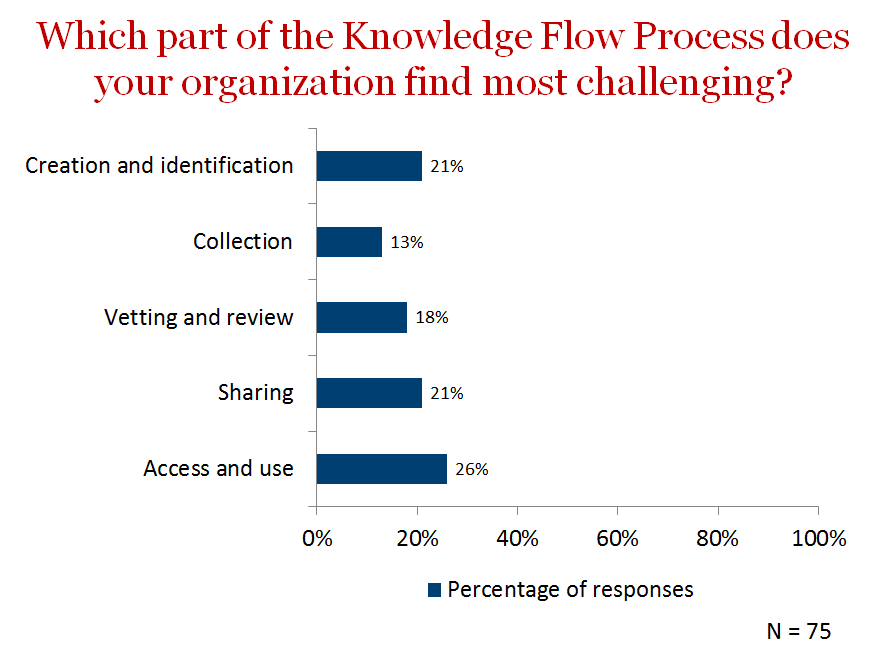 Survey results on the most challenging part of knowledge flow