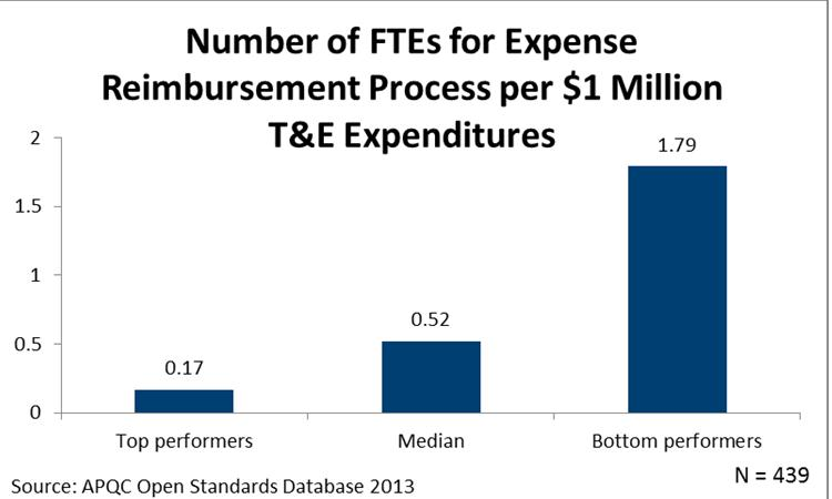 Number of FTEs Used for Expense Reimbursement per $1 million T&E Expenditures