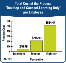 Total Cost of the Process Develop and Counsel-Learning Only per Employee