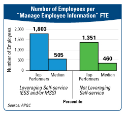Number of Employees per Manage Employee Information FTE