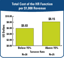 Total Cost of the HR Function per $100 Revenue