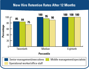 New Hire Retention Rates After 12 Months