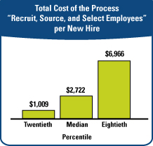 Total Cost of the Process Recruit Source and Select Employees per New Hire