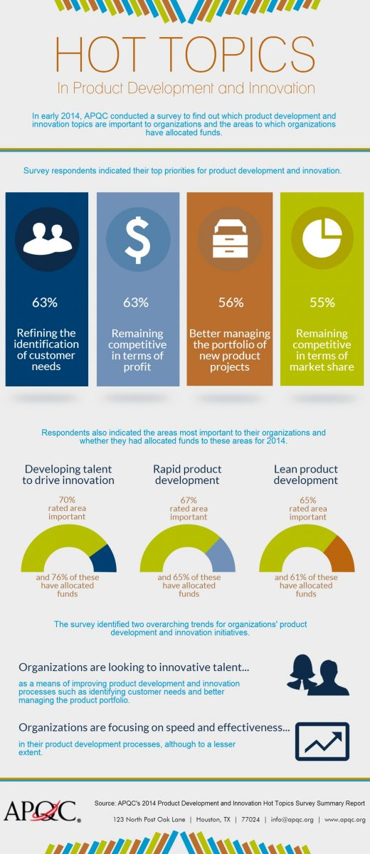 APQC's survey revealed four top priorities for product development and innovation. It also revealed that developing talent to drive innovation, rapid product development, and lean product development are most important to organizations in 2014.