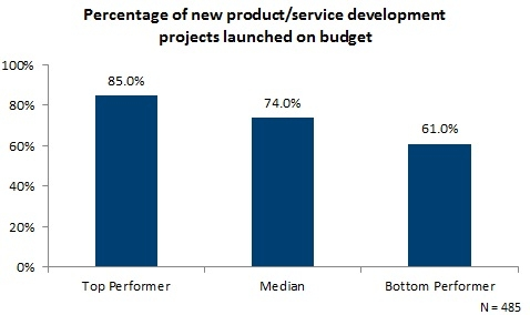 Percentage of new product and service development projects launched on budget