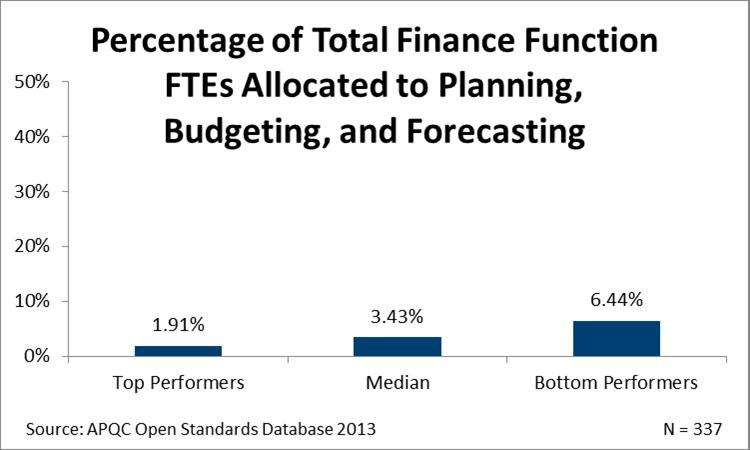 Top Four Reasons to Leave Annual Budgeting Behind | APQC