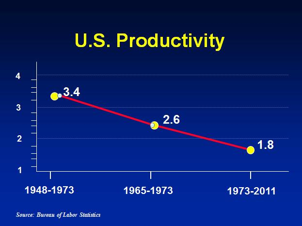 U.S Productivty From 1948-2011.-- APQC