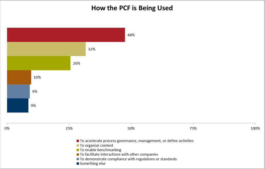 How People Use the Process Classification Framework- APQC