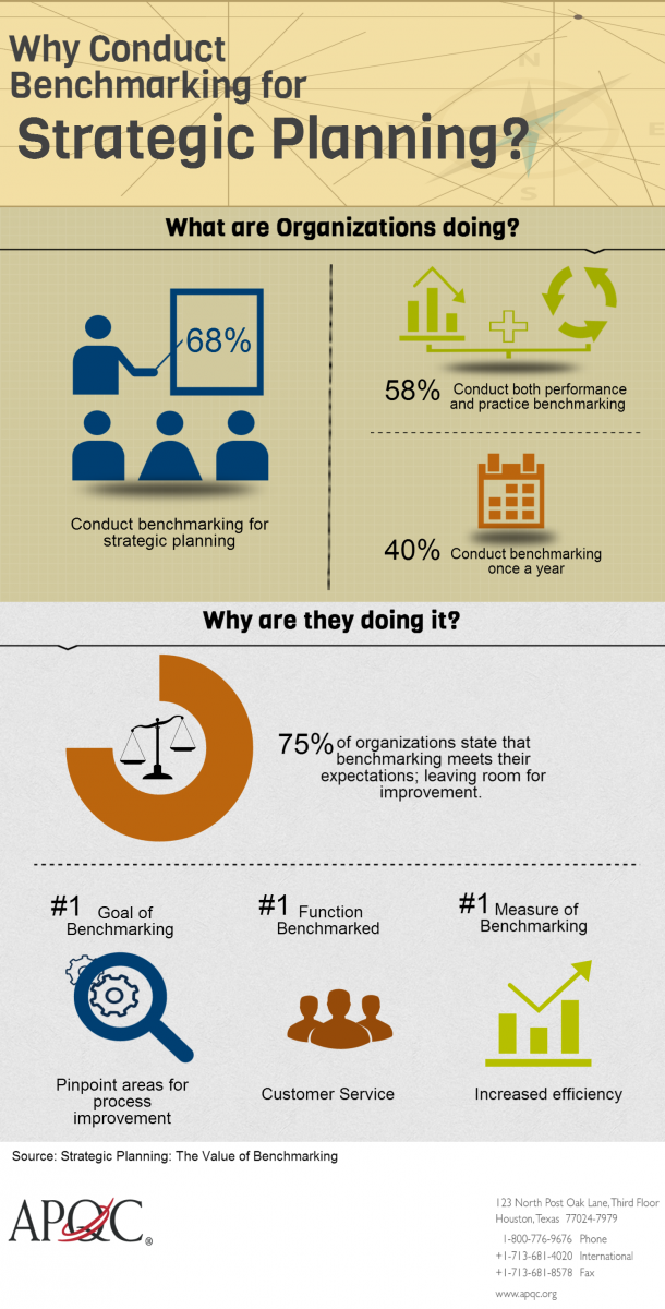 Infographic Why Conduct Benchmarking For Strategic Planning