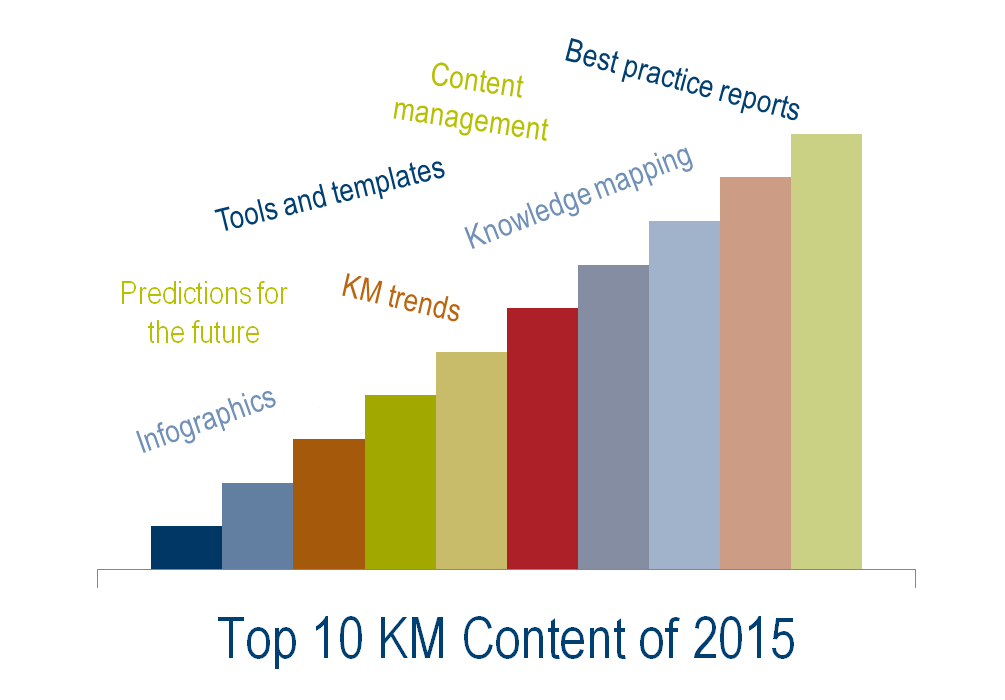 Top Knowledge Management Content 2015