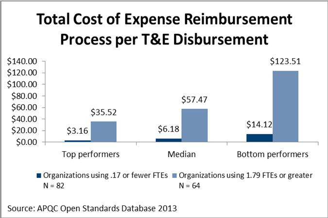 Total Cost of Expense Reimbursement Process per T&E Disbursement