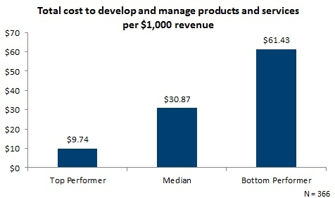 Total cost to develop and manage products and services per $1,000 revenue