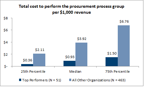 Total cost to perform the procurement process group per $1,000 revenue