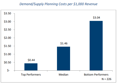 Demand/Supply Planning Costs