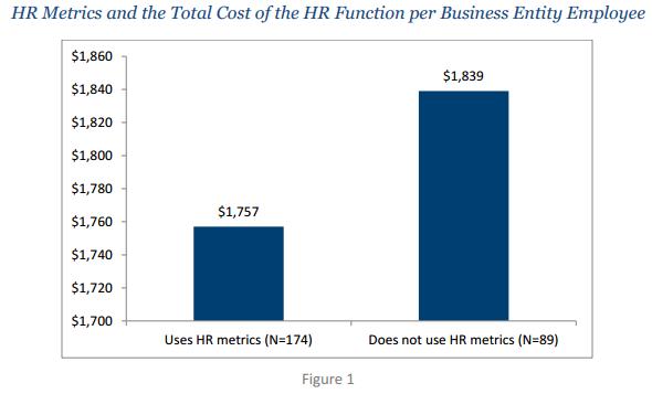 Want Better HR Performance? Start Using HR Metrics