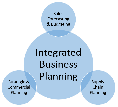 Why Integrated Business Planning Gets Tougher As