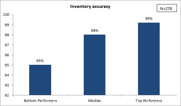 Using Software Tools To Improve Inventory Accuracy