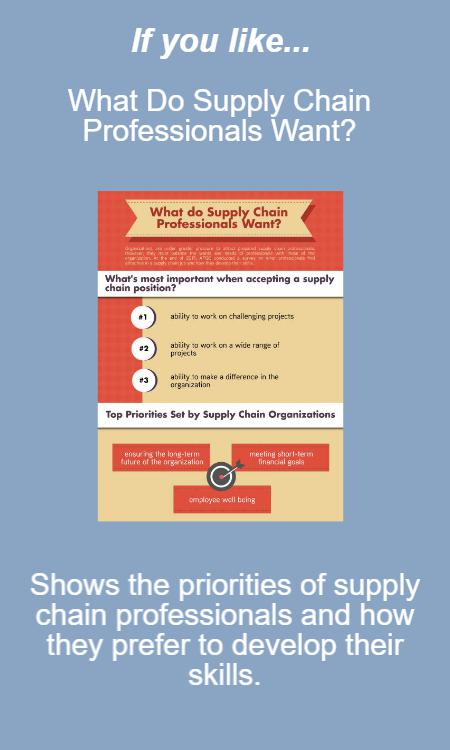 The infographic What Do Supply Chain Professionals Want shows the priorities of supply chain professionals and how they prefer to develop their skills.