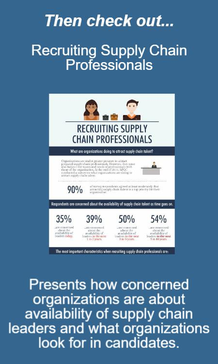 The infographic Recruiting Supply Chain Professionals presents how concerned organizations are about availability of supply chain leaders and what organizations look for in candidates.