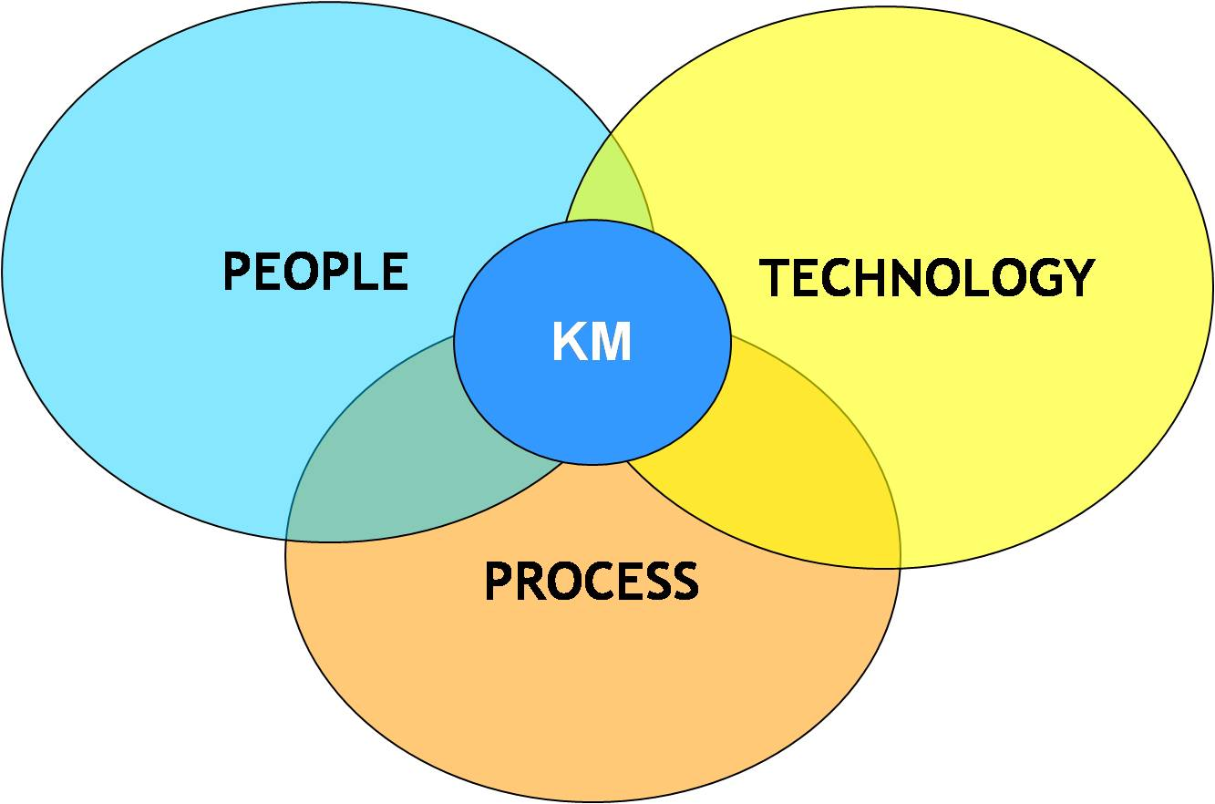 Want Better Process Management? Think Knowledge Management
