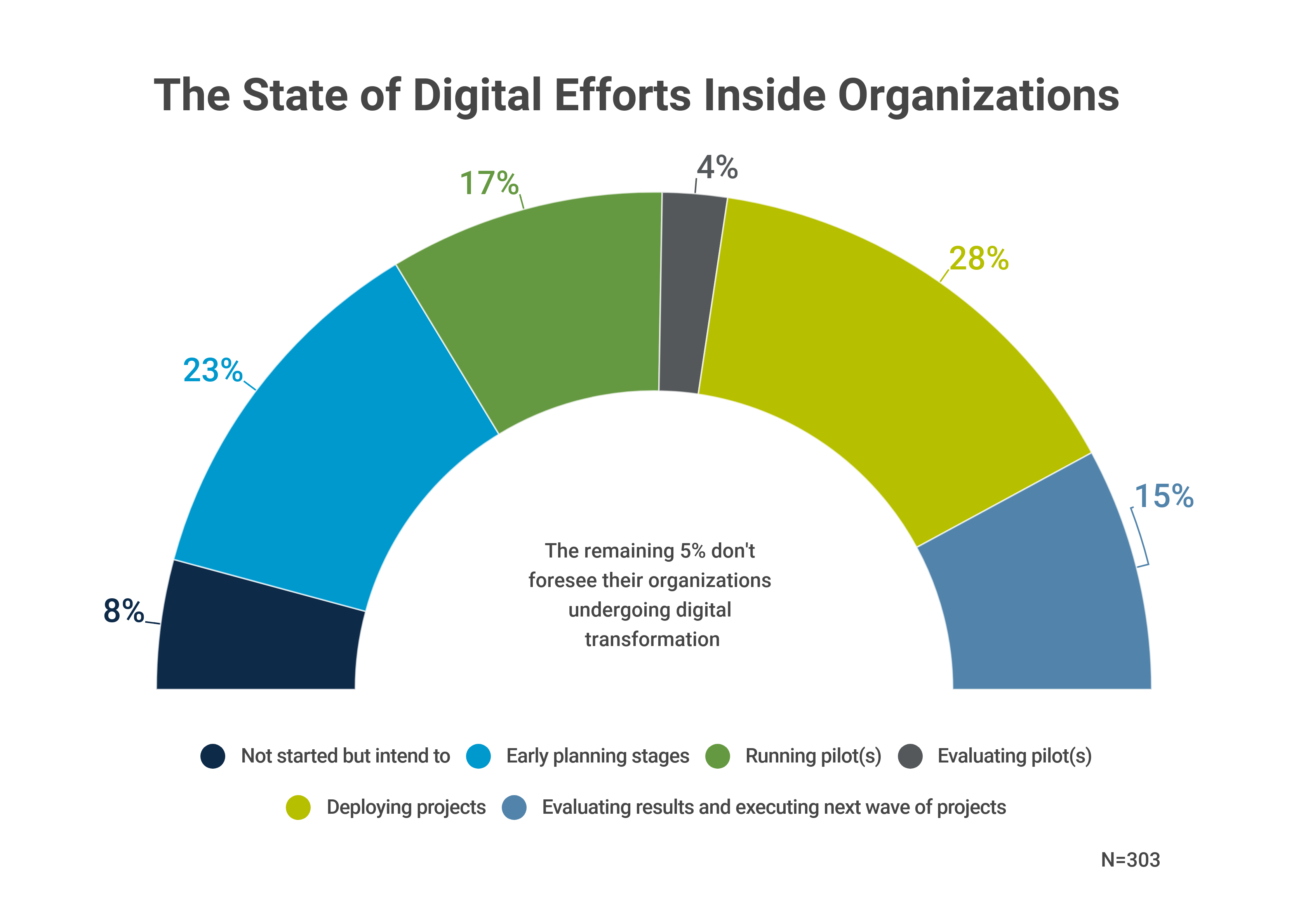 The State of Digital Transformation inside Organizations