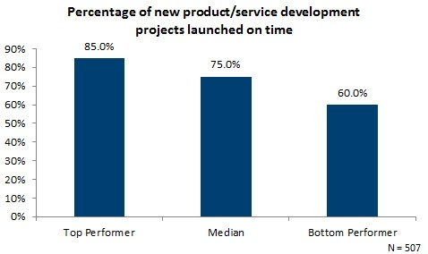 Percentage of new product and service development projects launched on time