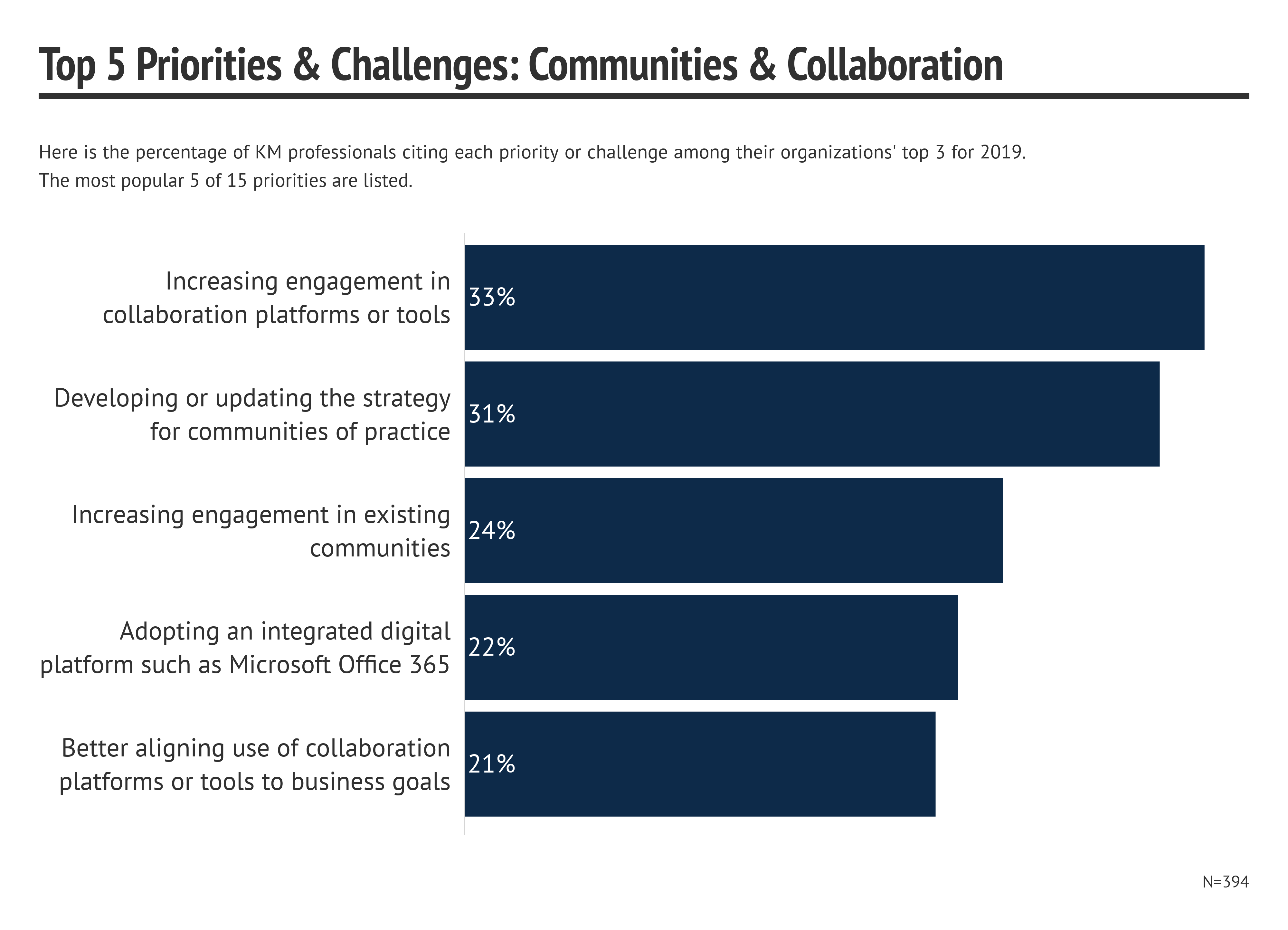 Top Knowledge Management Communities and Collaboration Priorities for 2019
