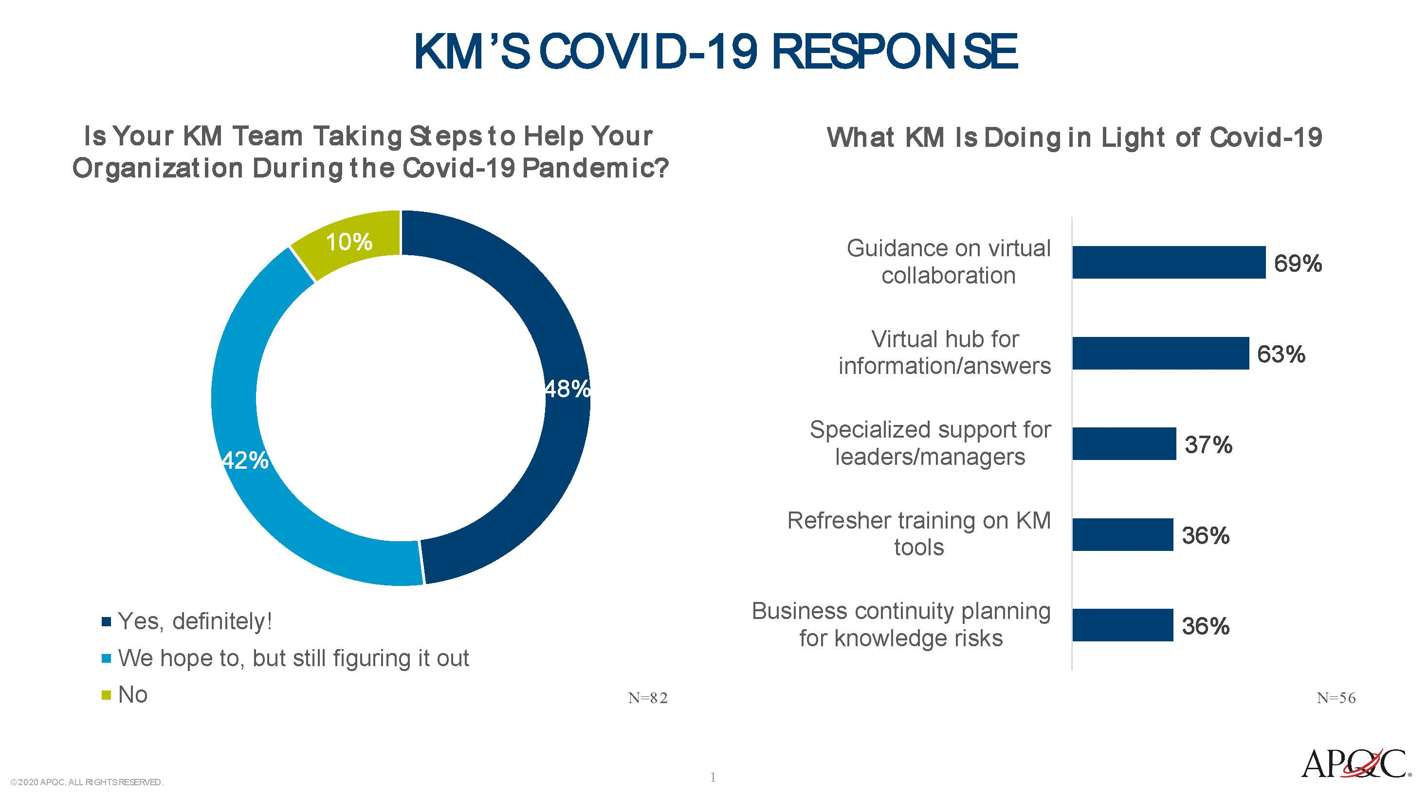 90% of knowledge management teams are responding to Covid-19