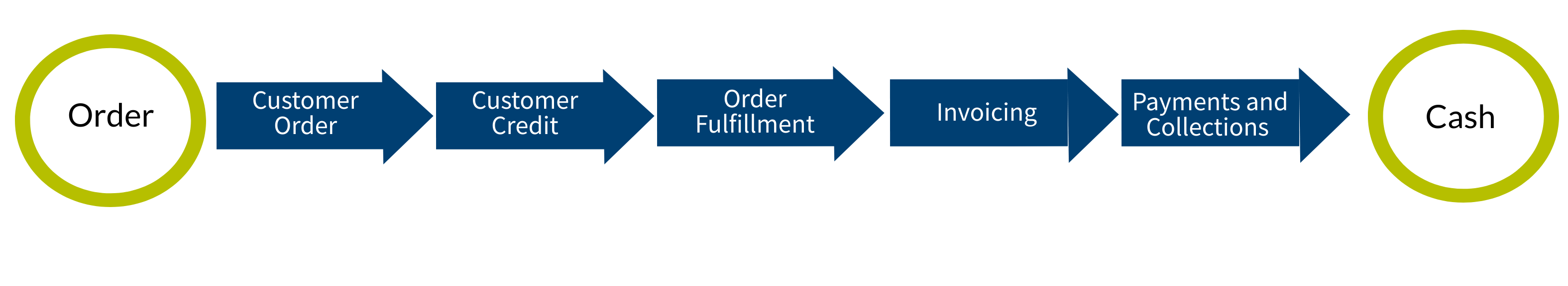 End-to-End Order-to-Cash Process