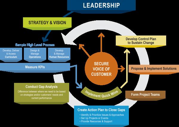 MPI Leadership