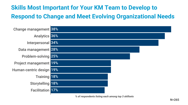 Skills Most Important for KM to Respond to Change