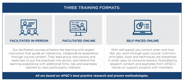 Photo describing the different training options APQC has to offer