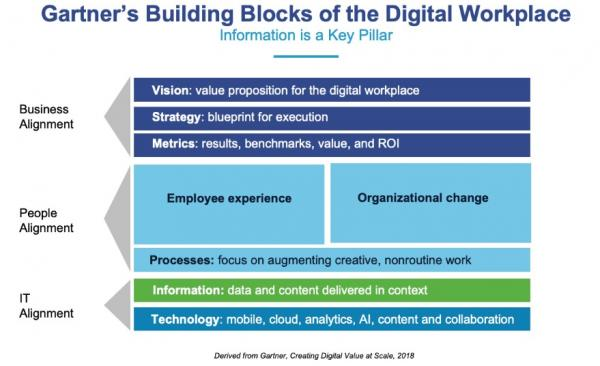 Gartner's Building Blocks of The Digital Workplace