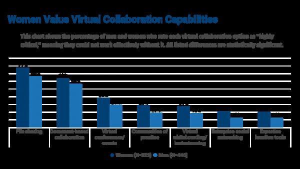 Woman Value Virtual Collaboration Capabilities