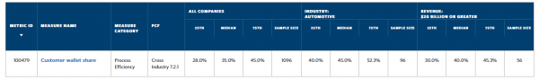 Sample Benchmarks on Demand Report